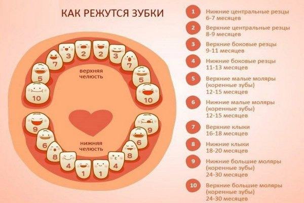 Какого цвета понос при прорезывании зубов